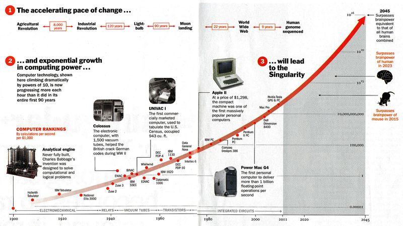 Time-Singularity-Curve